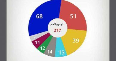 Zusammensetzung des Parlaments (ARP), Stand 25.10.2018