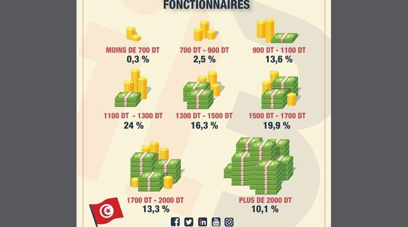 Bruttogehälter der tunesischen Beamten 2018 - Grafik ilboursa.com