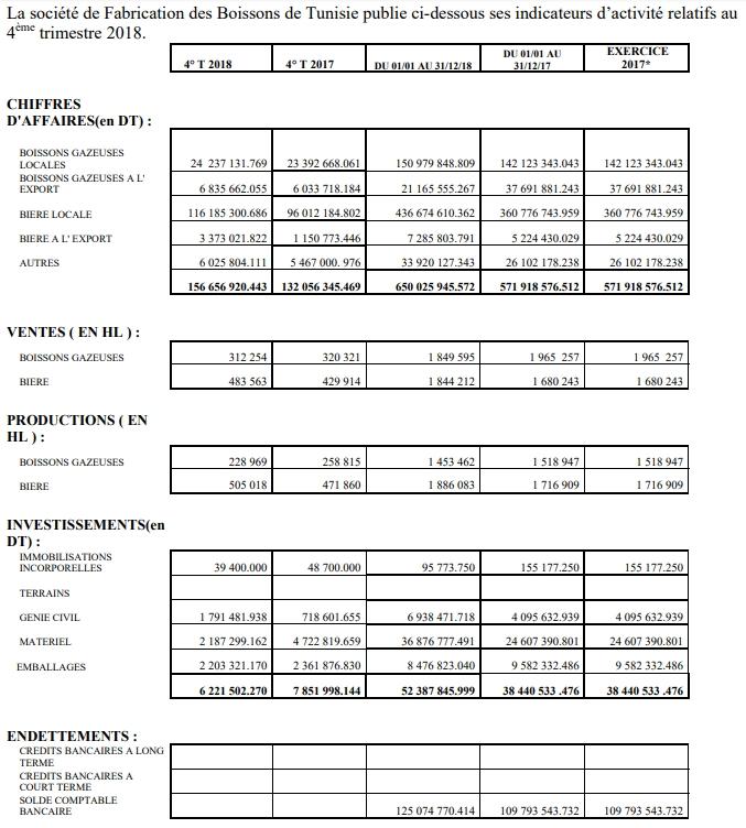 Geschäftszahlen 4. Quartal 2018 SFBT