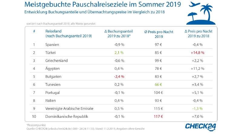 Pauschalreisen 2019: Spanien am beliebtesten - Tunesien am günstigsten