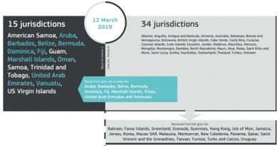 EU-Kommission streicht Tunesien von der grauen Liste der Steuerparadiese