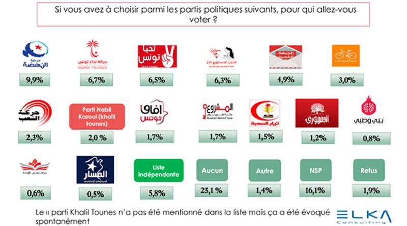 Elka Meinungsumfrage Mai 2019 - Parlamentswahlen