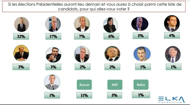 Elka Meinungsumfrage Mai 2019 - Präsidentschaftswahlen