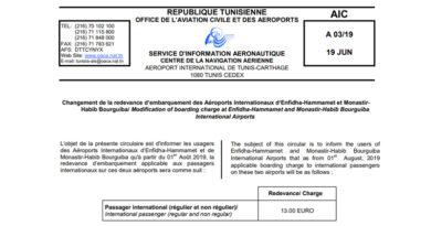 Tunesische Luftfahrtbehörde OACA erhöht Boardinggebühren für Monastir und Enfidha