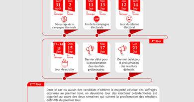 Präsidentschaftswahlen 2019 Wahlkalender