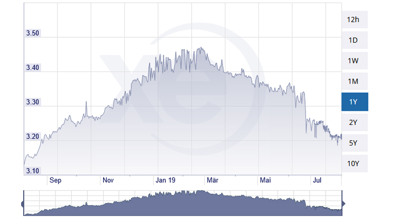 Euro-Dinar am 5. August 2019