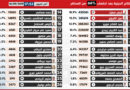 Präsidentschaftswahlen 2019 – 1. Durchgang: Auszählungsstand von 17.23 Uhr – 66% der Stimmen
