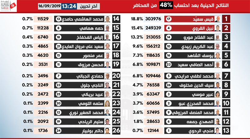 Präsidentschaftswahlen 2019 – 1. Durchgang: 3. Hochrechnung von 13.24 Uhr