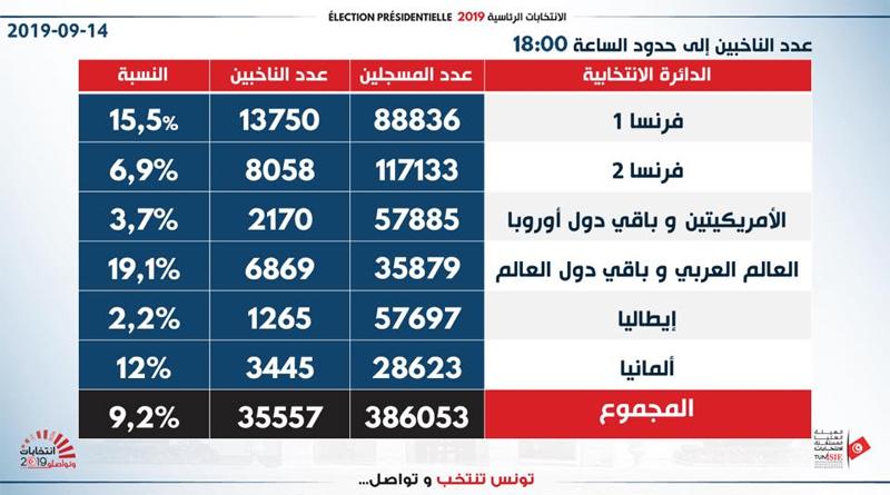 Wahlbeteiligung im Ausland mit Stand Samstag, 14. September 2019, 18 Uhr