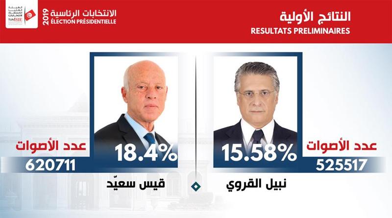 Präsidentschaftswahlen 2019 – 1. Durchgang: Vorläufiges Endergebnis