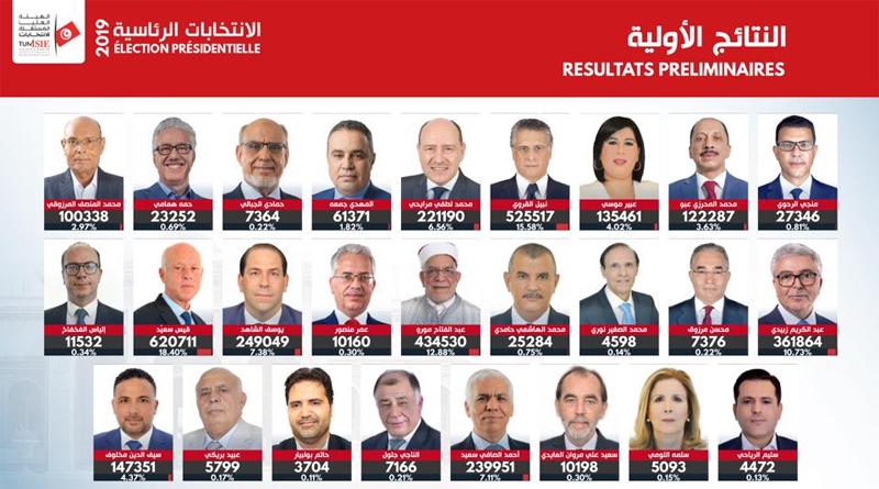 Präsidentschaftswahlen 2019 – 1. Durchgang: Vorläufiges Endergebnis für alle Kandidaten