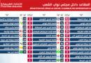 Parlamentswahlen 2019 in Tunesien: Die vorläufigen Ergebnisse
