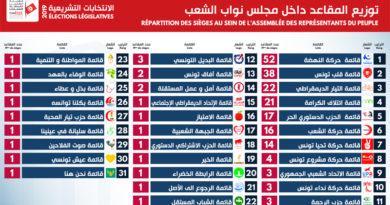 Parlamentswahlen 2019 in Tunesien: Das vorläufige Endergebnis