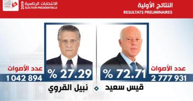 Präsidentschaftswahlen 2019 – 2. Durchgang: Vorläufiges Endergebnis