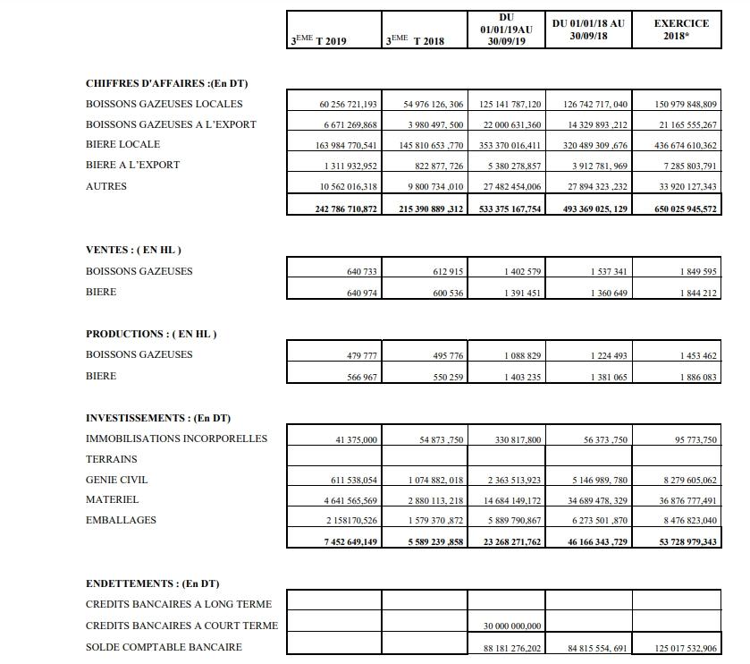 Geschäftszahlen 3. Quartal 2019 SFBT