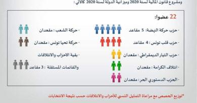 Kommission zur Prüfung des Haushaltsentwurfs 2020 benannt