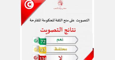 Tunesien: Regierung von Habib Jemli wurde im Parlament (ARP) abgelehnt!