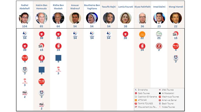 Bild: Verteilung der nominierten Kandidaten auf Parteien und Blöcke - Screenshot Targa
