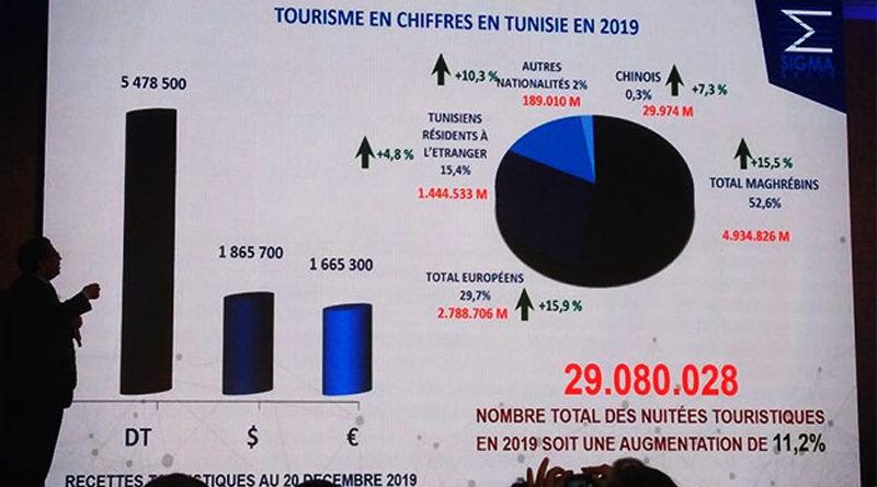 Tourismuszahlen 2019: Mehr als 9,4 Mio Touristen in Tunesien