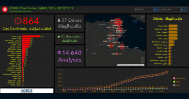 Covid-19 Tunesien: Daten von Freitag, 17 April 2020