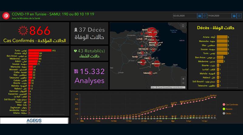 Covid-19 in Tunesien: Zusammenfassung von Samstag, den 18. April 2020