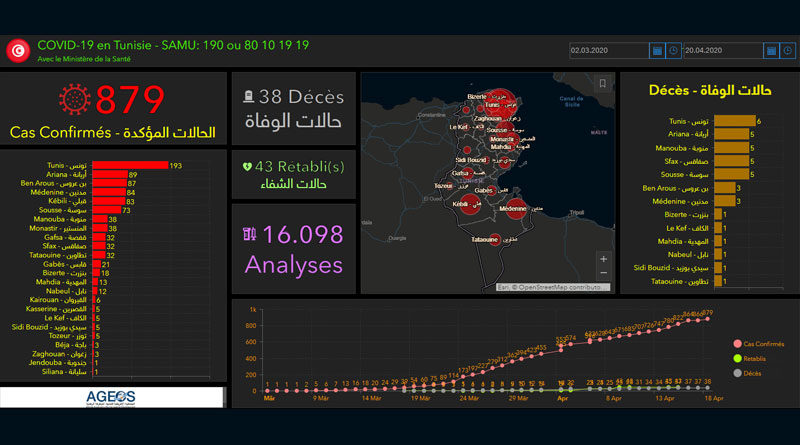 Covid-19 in Tunesien: Zusammenfassung von Sonntag, den 19. April 2020