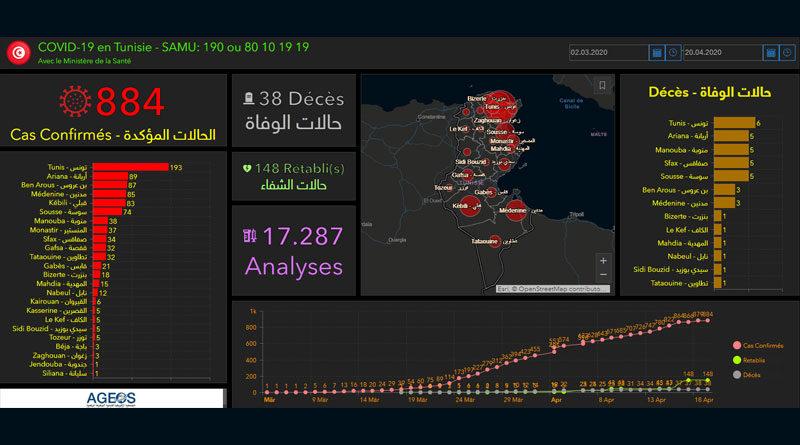 Covid-19 in Tunesien: Zusammenfassung von Montag, den 20. April 2020