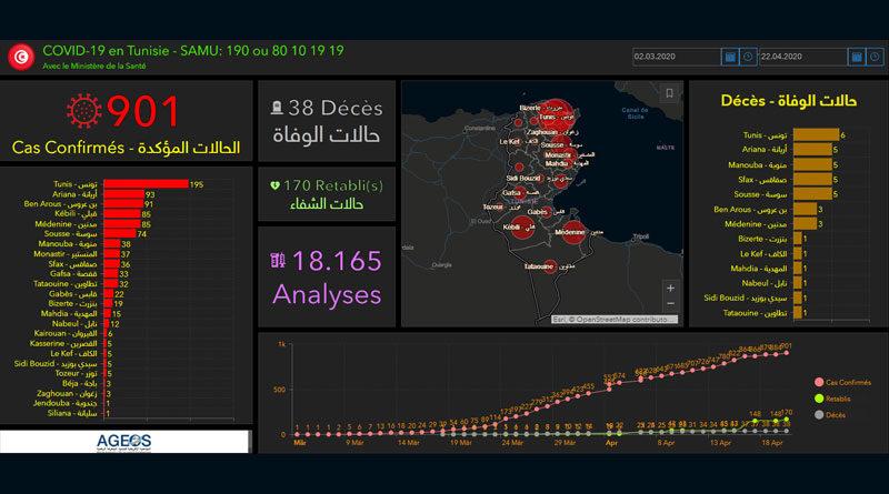 Covid-19 in Tunesien: Zusammenfassung von Dienstag, den 21 April 2020