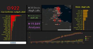 Covid-19 in Tunesien: Zusammenfassung von Freitag, den 24 April 2020