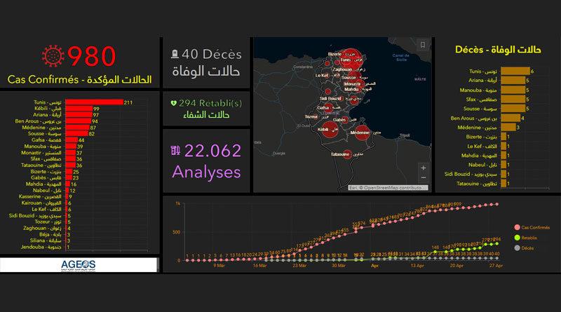 Covid-19 Zahlen Tunesien von Mittwoch, 29 April 2020