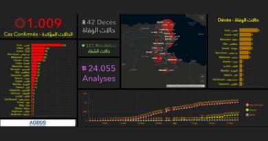 Covid-19 Tunesien: Die Daten von Samstag, 2. Mai 2020