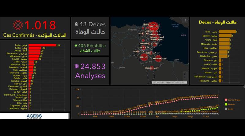 Covid-19 Tunesien: Die Daten von Montag, 4. Mai 2020