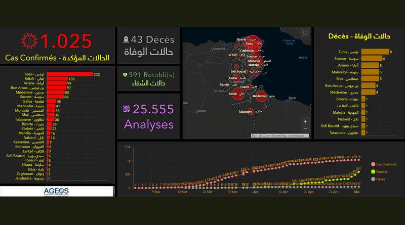 Covid-19 Tunesien: Daten von Mittwoch, 6. Mai 2020
