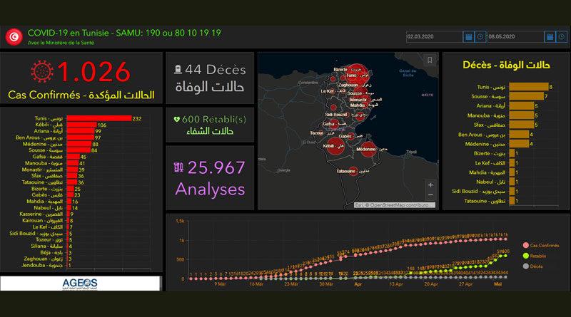 Covid-19 Tunesien: Daten von Donnerstag, 7. Mai 2020
