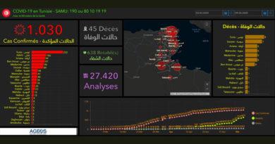 Covid-19 Tunesien: Daten von Freitag, 8. Mai 2020