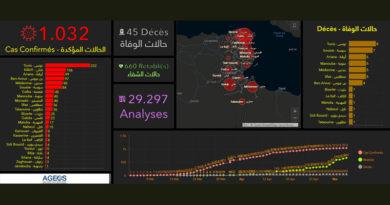 Covid-19 Tunesien: Daten von Samstag, 9. Mai 2020