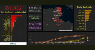 Covid-19 Tunesien: Daten von Sonntag, 10. Mai 2020