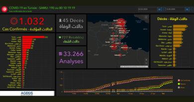 Covid-19 Tunesien: Daten von Montag, 11. Mai 2020