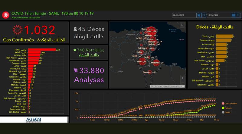 Covid-19 Tunesien: Daten von Dienstag, 12. Mai 2020