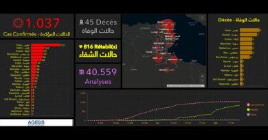 Covid-19 Tunesien: Daten von Sonntag, 17. Mai 2020