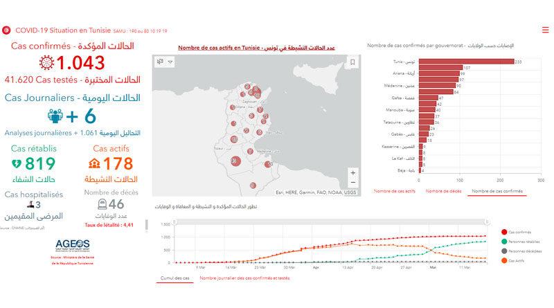 Covid-19 Tunesien: Daten von Montag, 18. Mai 2020