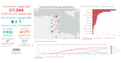 Covid-19 Tunesien: Daten von Dienstag, 19 Mai 2020