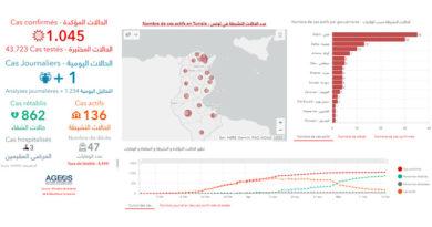 Covid-19 Tunesien: Daten von Mittwoch, 20 Mai 2020