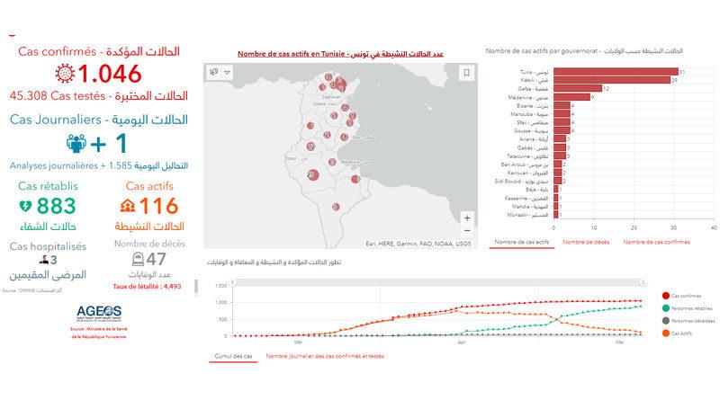 Covid-19 Tunesien: Daten von Donnerstag, 21 Mai 2020