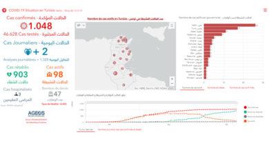 Covid-19 Tunesien: Daten von Freitag, 22 Mai 2020