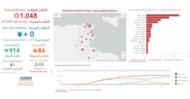 Covid-19 Zahlen Tunesien von Samstag, 23 Mai 2020
