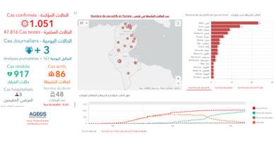 Covid-19 Zahlen Tunesien von Sonntag, 24 Mai 2020