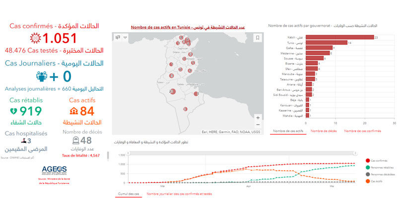 Covid-19 Zahlen Tunesien von Montag, 25 Mai 2020