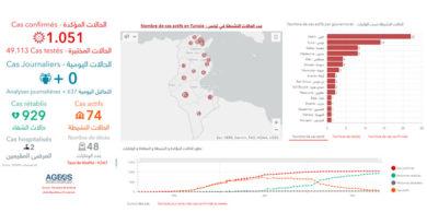 Covid-19 Zahlen Tunesien von Dienstag, 26 Mai 2020