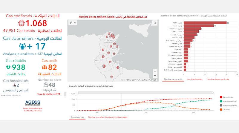 Covid-19 Zahlen Tunesien von Mittwoch, 27 Mai 2020